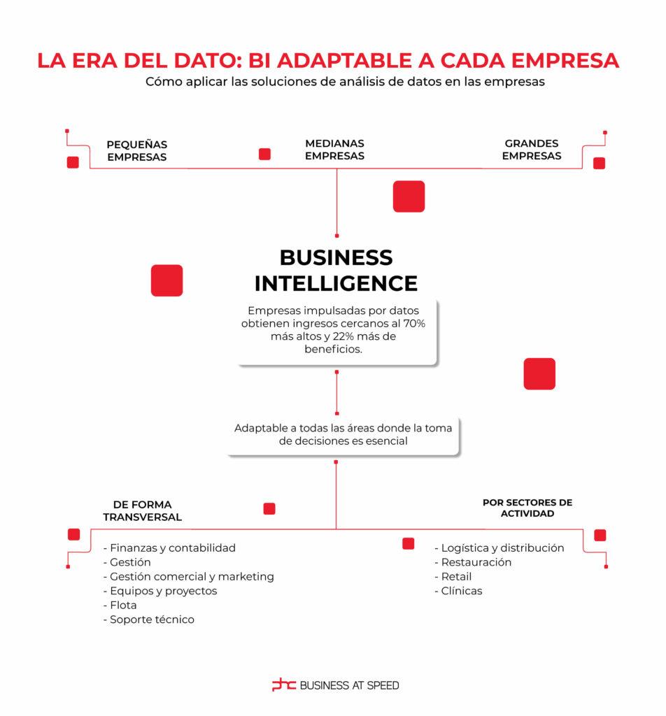 infografía sobre business intelligence