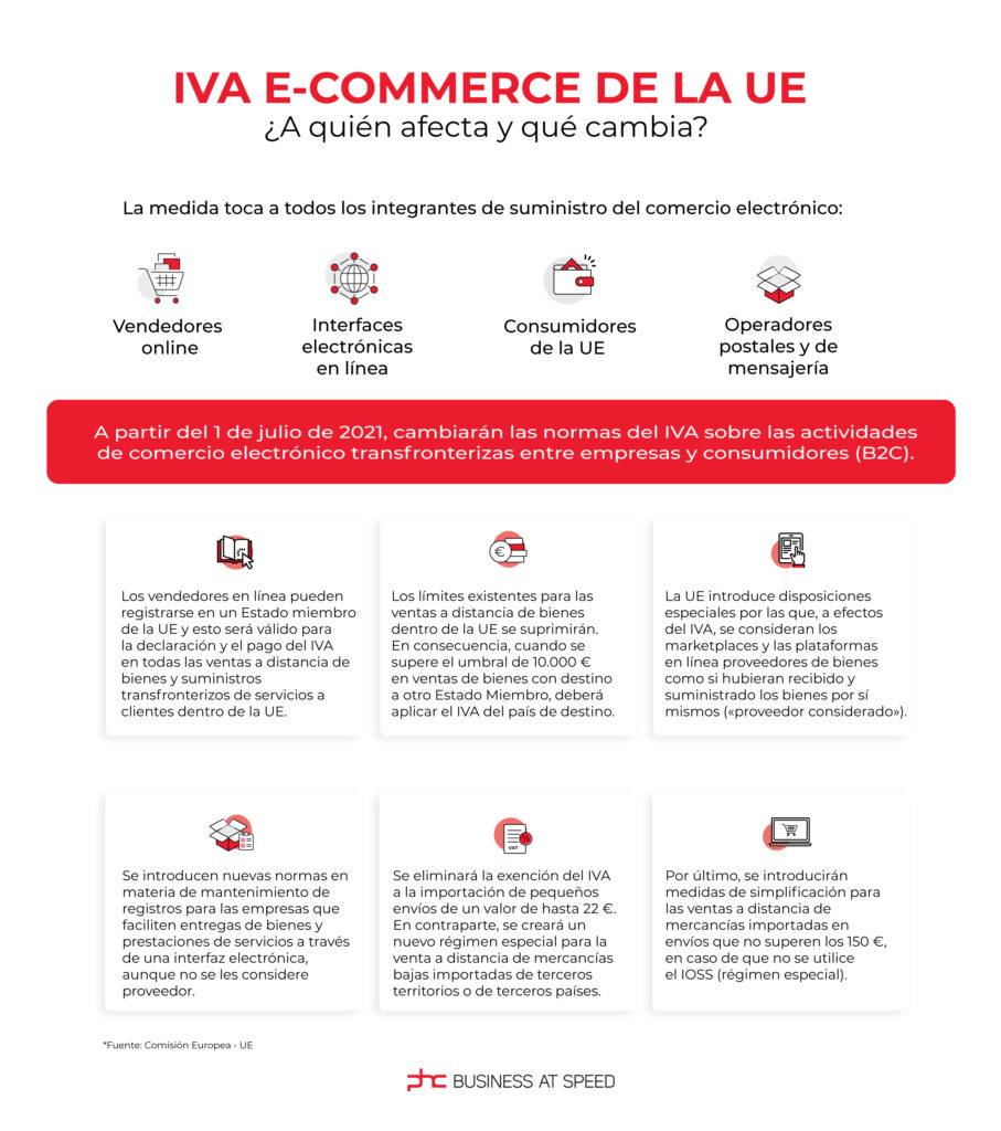 iva e e-commerce