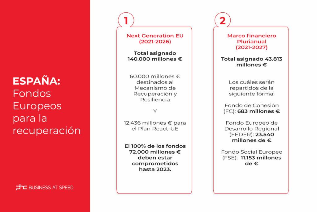 Los Fondos Europeos para la recuperación en Espana