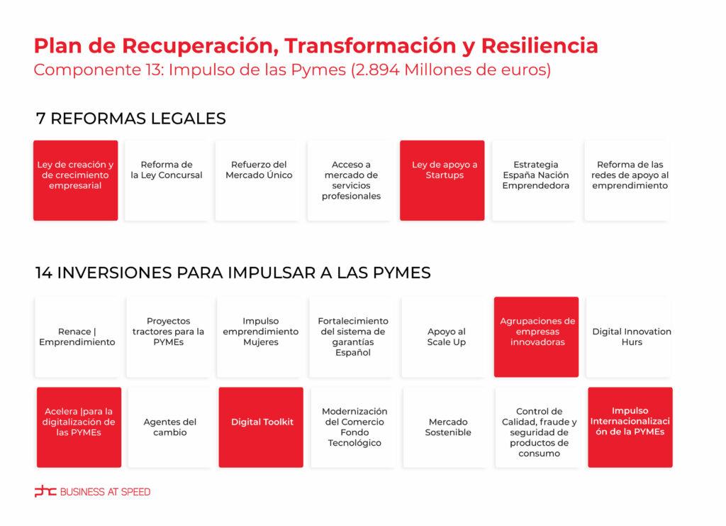 El plan de recuperación, transformación y resiliencia en Espana
