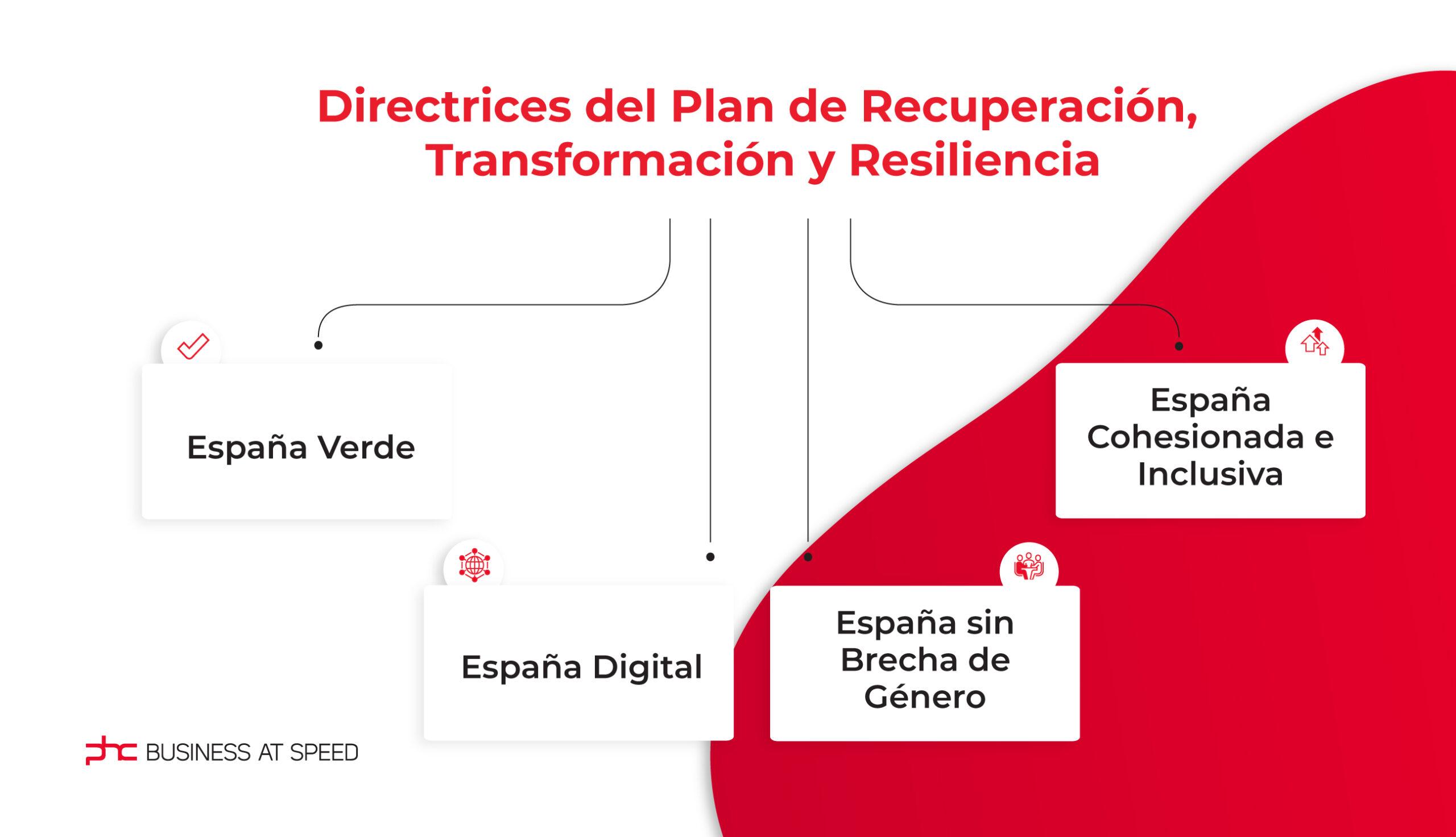 Directrices del Plan de Recuperación, Transformación y Resiliencia